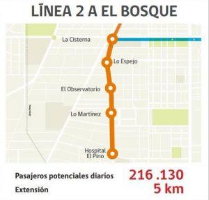 Extensión de metro